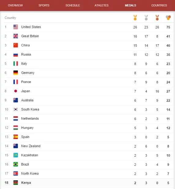 Kenya's position in 2016 Rio Olympics medal standings