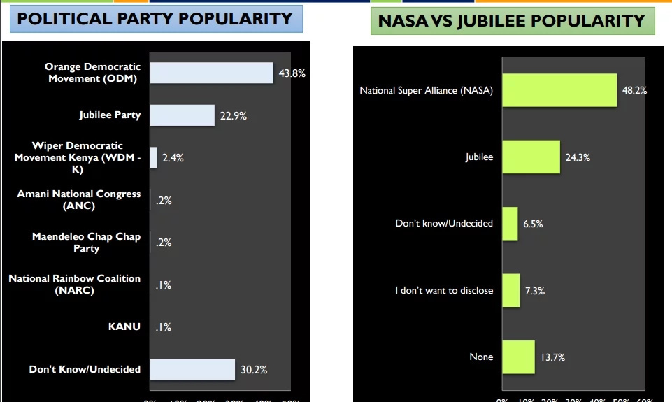 Joho is most popular in Mombasa- Opinion poll