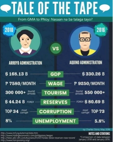 A review of the past: PGMA vs Pnoy