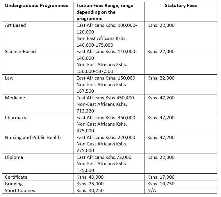 Kenyatta University 2018 Courses Application Fees And