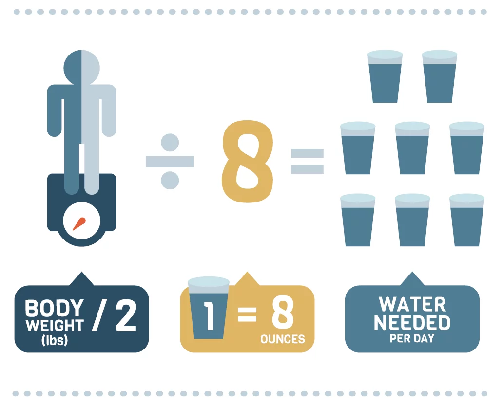 How Much Water Should I Drink A Day Calculator >> Calculate How Much Water You Should Drink According To Your