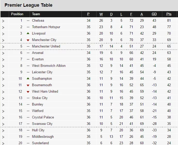 The Premier League top four race after Liverpool drop points Mourinho was outclassed by Wenger