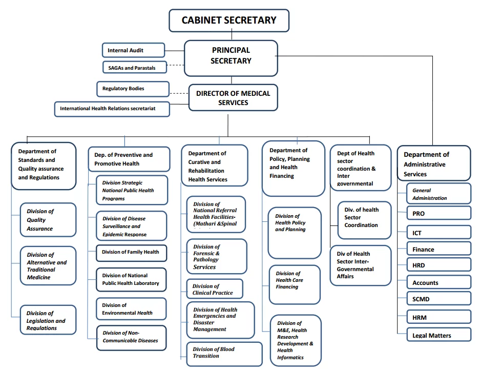 Ministry of Health Kenya Organizational Structure