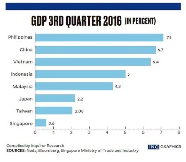 PH economy grows fastest in Asia