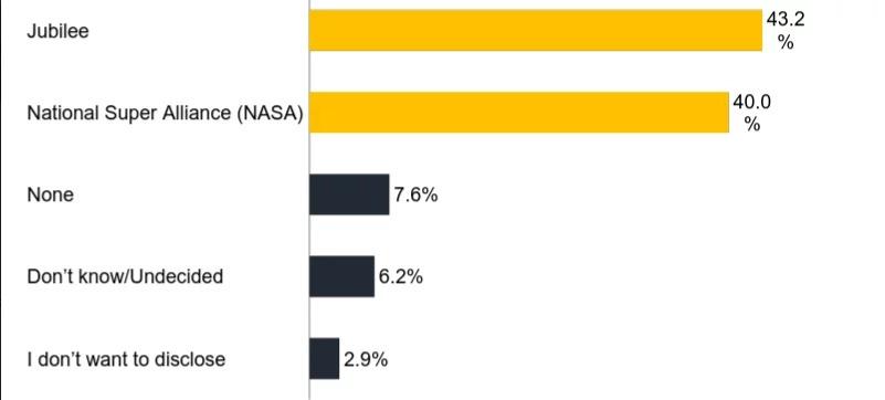 Jubilee floors NASA again in latest opinion poll