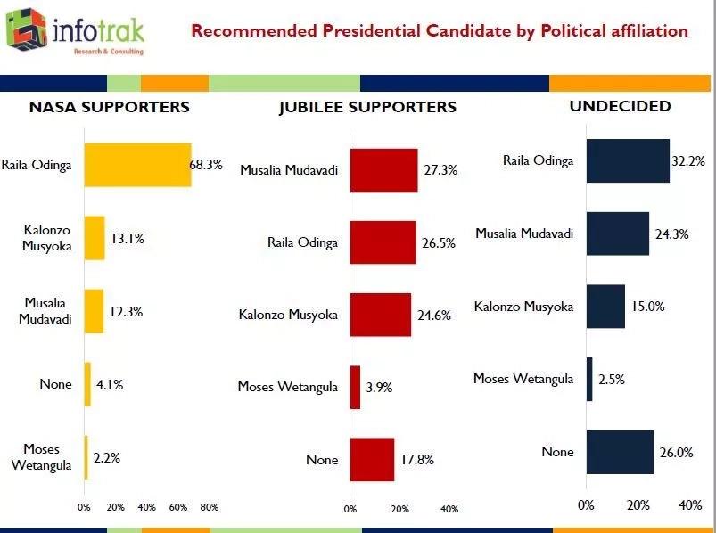 Raila Odinga is still the most preffered candidate