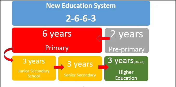 2-6-6-3 education system in Kenya
