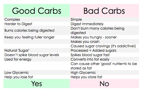 How Many Carbs Should I Eat Per Day to Lose Weight Fast?