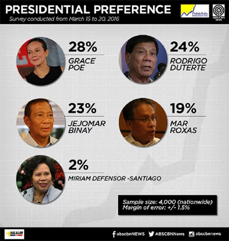 Pulse Asia Denies Duterte Is Leading In Its Polls, Deliberate Misinformation