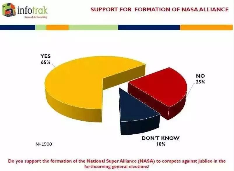 Kura mpya ya maoni inaonyesha kiongozi anayefaa kupeperusha bendera ya NASA