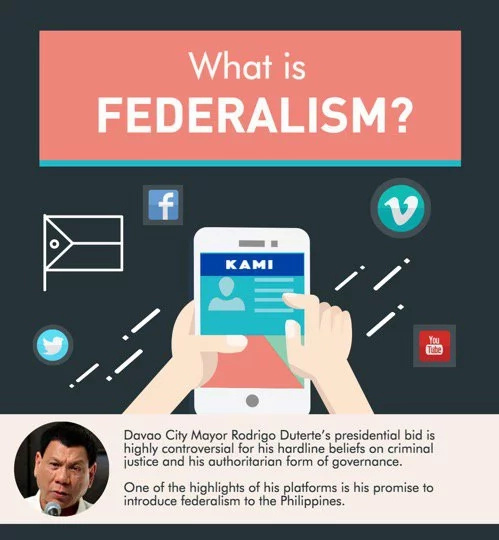 Federalism in the Philippines, explained