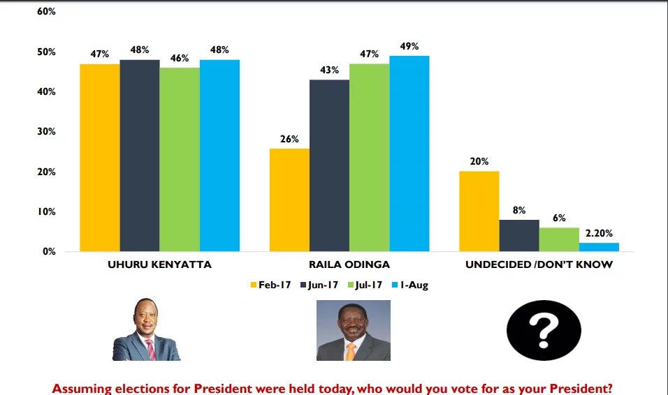 The only way Uhuru or Raila can win the much anticipated August poll