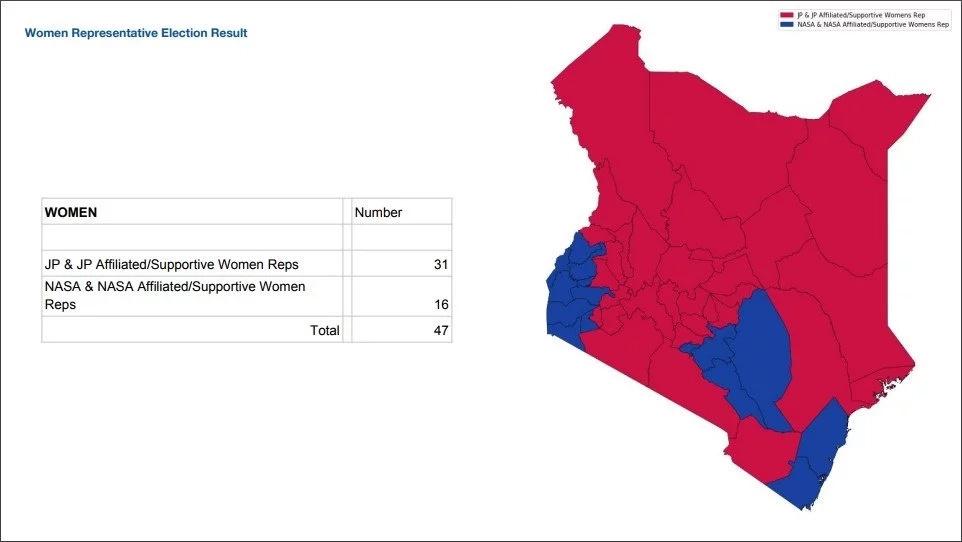 Uhuru awasilisha ushahidi wake kupitia dira nyekundu kuonyesha alimshinda Raila (Picha)