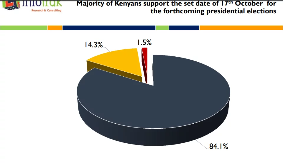Majority of Kenyans support the October 17 date for the repeat election-poll