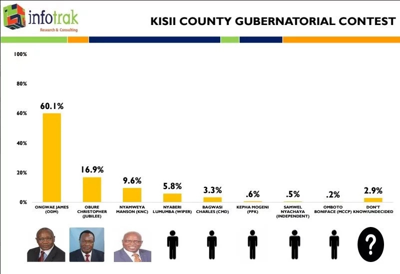 New opinion poll reveals Jubilee will terribly lose in Kisii