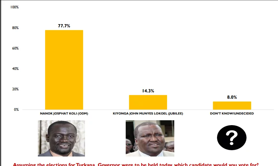 NASA likely to lose in Bungoma gubernatorial seat - poll