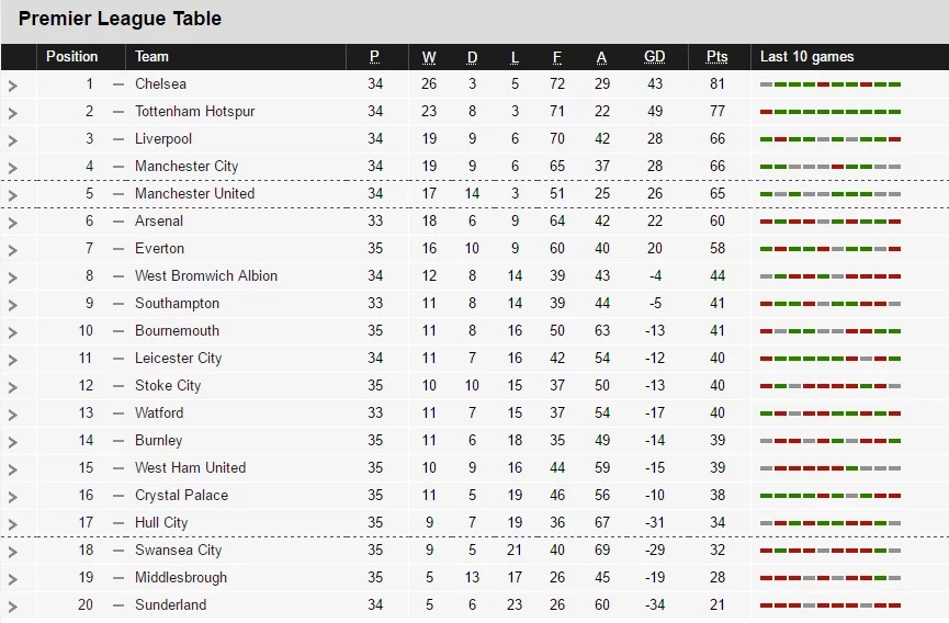 Here is the EPL table after Arsenal were FLOORED in the North London Derby