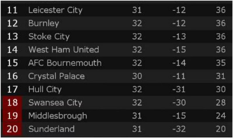 Here is the EPL table after all big guns won without Arsenal playing