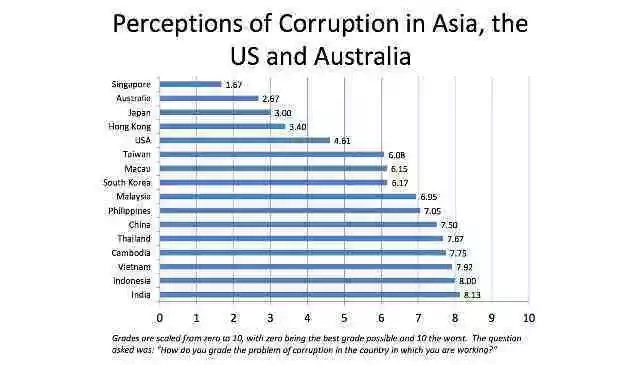 PERC: PH anti-corruption drive most improved