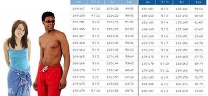 Puedes mirar este cuadro y aprender cuánto deberías pesar de acuerdo a tu edad y altura