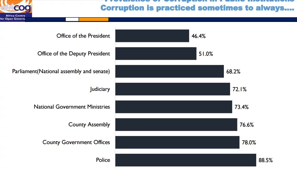 Kenyans want corruption leaders hanged or jailed for life-poll