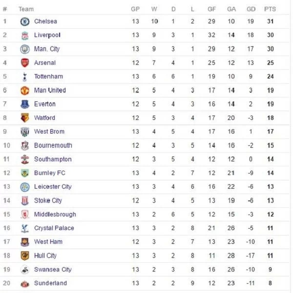 English Premier League table after Saturday games