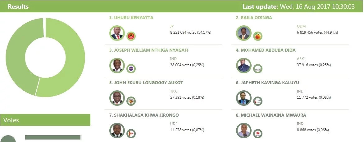 IEBC on the chopping board as numbers on their portal keep changing