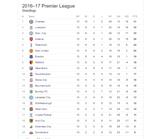 EPL table after Arsenal smashed AFC Bournemouth