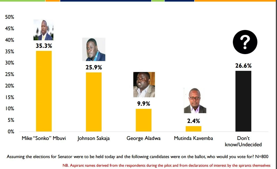 Sonko,Shebesh lead in latest opinion poll
