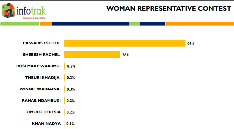 One clear winner in Nairobi Woman rep race according to latest polls