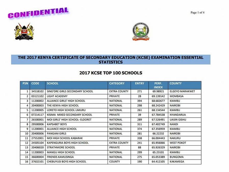 Shule 25 bora katika mtihani wa KCSE mwaka wa 2017