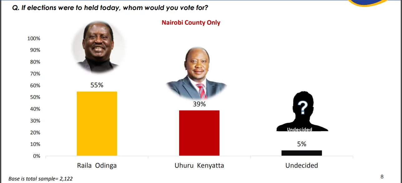 Uhuru now most likely to lose NAIROBI to Raila and here is enough proof