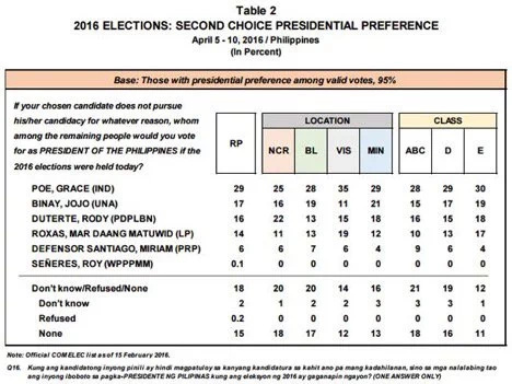 Duterte tops latest Pulse Asia Survey