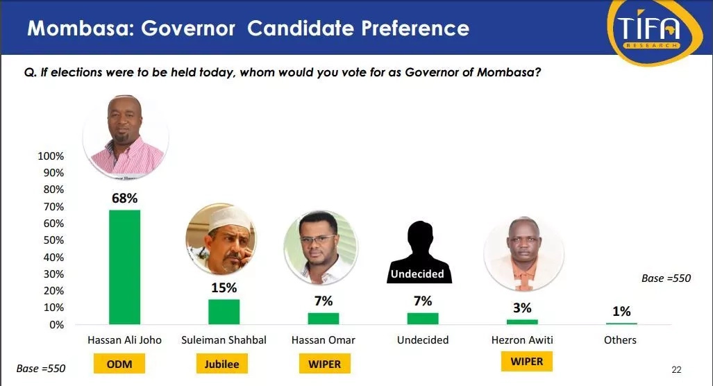 Latest poll reveals the real Sultan of Mombasa