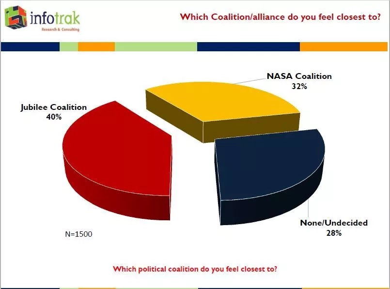 Jubilee beats ODM squarely in latest opinion poll