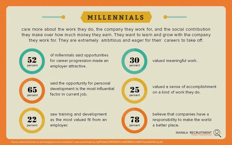 Know these things before hiring a Generation Y employee