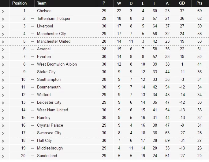Here is the EPL table after Machester United , City and Arsenal all drew
