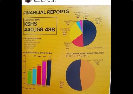 Richest church in Nairobi earned KSh 1.02 billion in a year