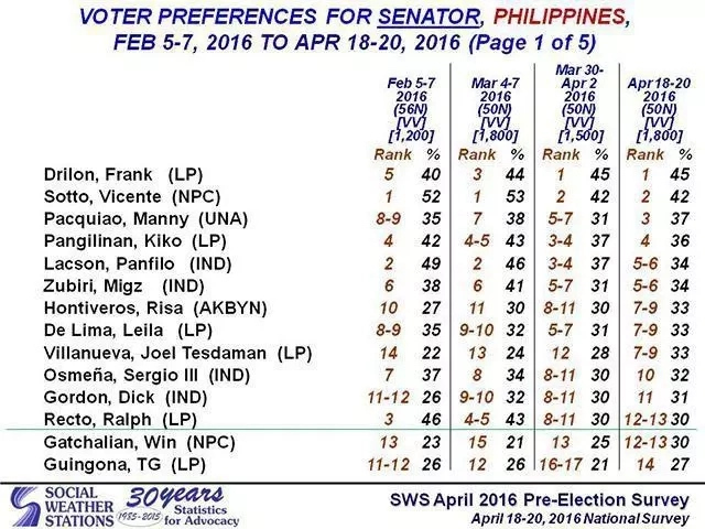 Who's leading the senatorial race?