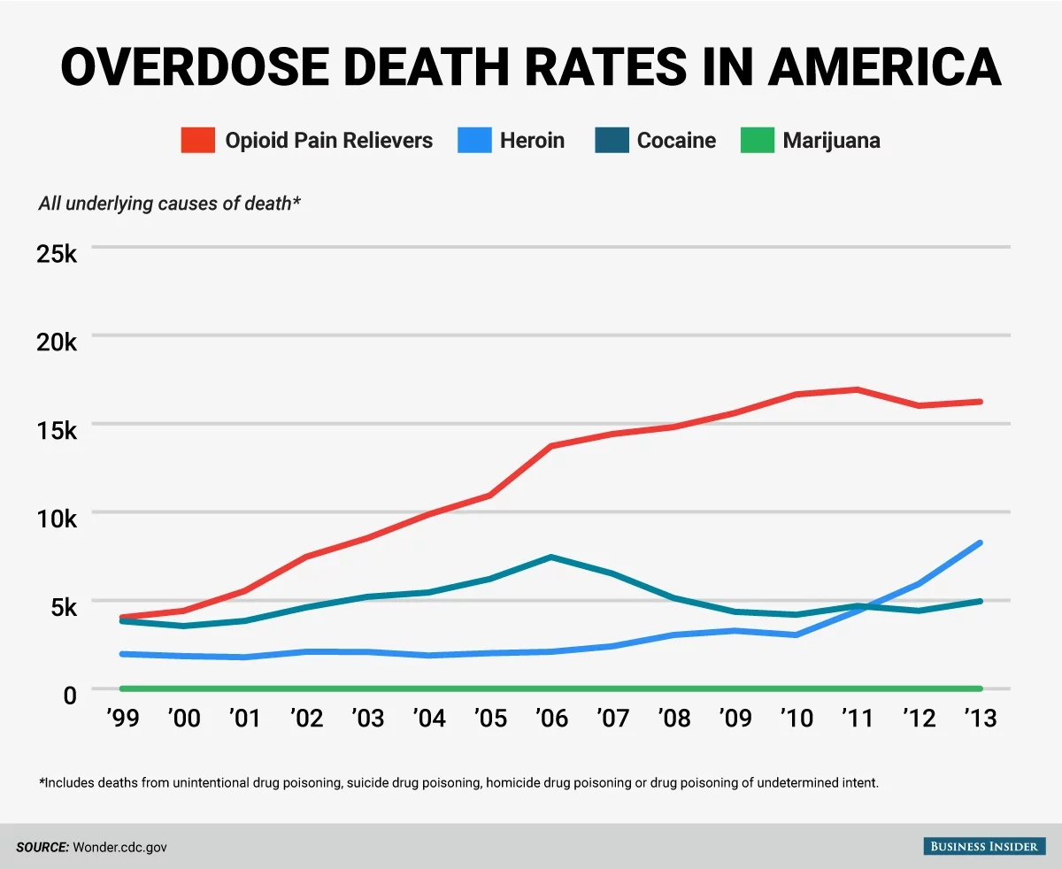 Statistics have shown an increase in the use and deaths related to heroin overdose in the past years