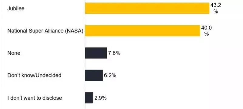 Chama cha Jubilee kwa mara nyingine chaishinda NASA kwenye kura ya maoni