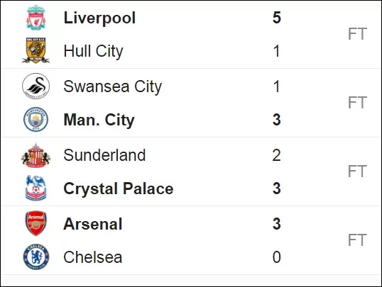 English Premier League standings