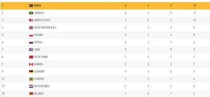 See Latest IAAF World Championships Medal Table
