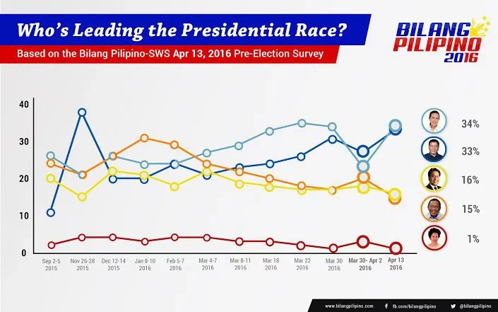 Poe and Duterte share top spot in latest SWS survey
