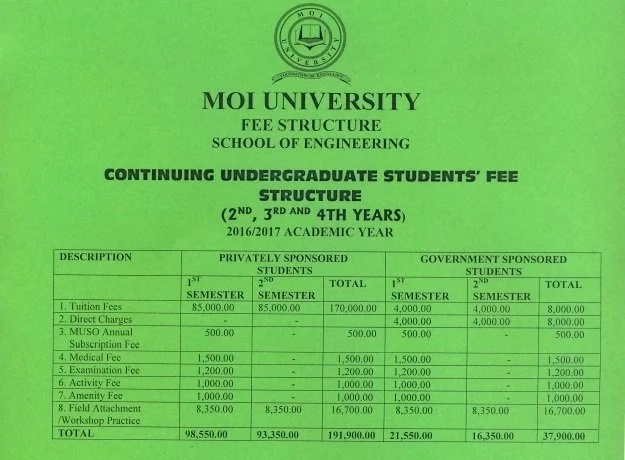 A detailed overview of Moi University! Courses, Student's Life, Institutes and Schools, Locations and Job Opportunity in Moi University!