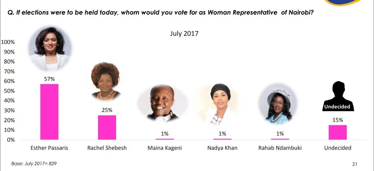Esther Passaris floors Rachel Shebesh in latest opinion poll in race for Nairobi woman rep