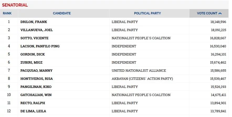 Election alert: Senatorial 'Magic 12'