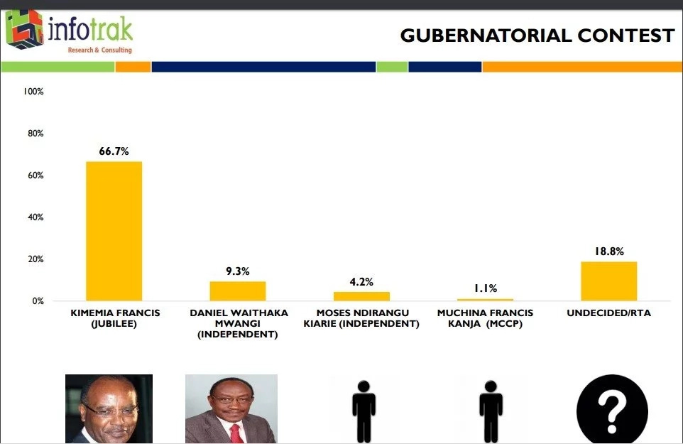 Latest poll clearly shows winners for Migori, Embu and Nyandarua governor seats