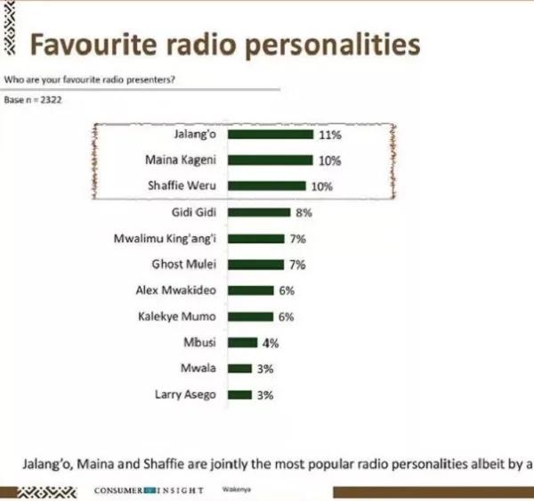 List of most popular radio presenters in Kenya