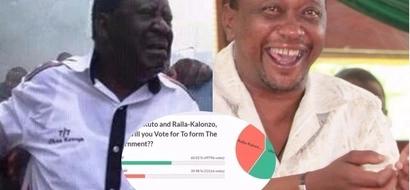 Kampuni iliyotabiri ushindi wa Donald Trump yasema Uhuru atamshinda vibaya Raila